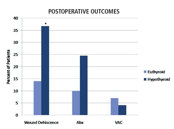 Graph showing study results of postoperative outcomes