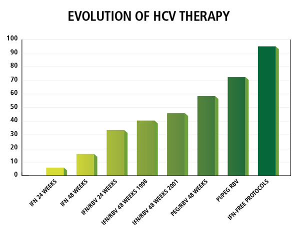 Bar graph showing evolution of HCV therapy