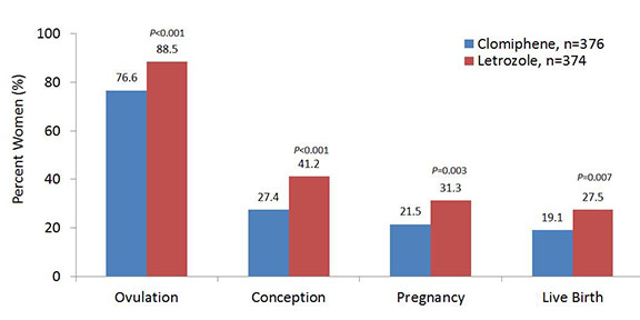 Letrozole: New Oral Fertility Option for Women with Polycystic Ovary Syndrome