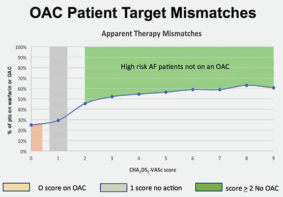An image of a line chart depicting OAC Patient Target Mismatches.