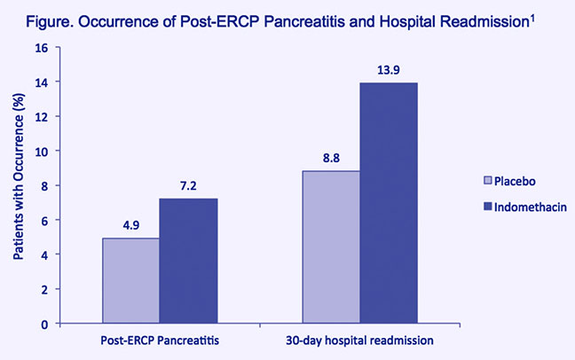 A bar chart displaying the difference in the occurrence of post-ERCP pancreatitis and hospital readmission of patients. Consecutive ERCP patients randomized to receive a single dose of indomethacin (100 mg, rectal) prior to ERCP failed to exhibit any statistically significant decrease in the occurrence of post- ERCP pancreatitis (PEP) (7.9 percent), compared to patients randomized to placebo (4.4 percent). The indomethacin and placebo groups were also similarly likely to experience hospital readmission within 30 days following ERCP.