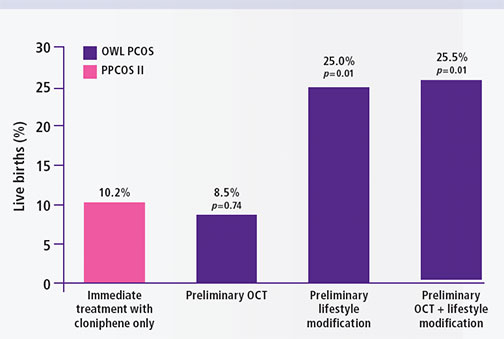 Live birth results from the Benefit of Delayed Fertility Therapy with Preconception Weight-Loss over Immediate Therapy in Obese Women with PCOS study.1