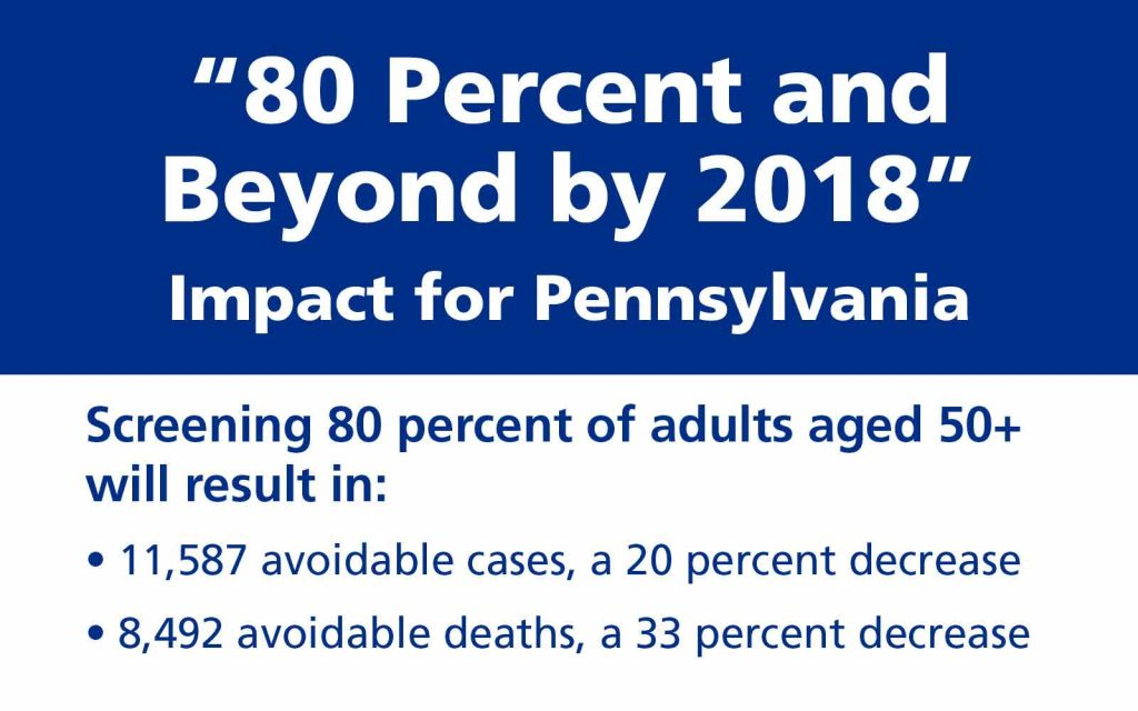 There is a box that outlines the success of the study. It reads: 80 percent and beyond. Screening 80 percent of adults aged 50 or more will result in 11,587 avoidable cases which is a 20 percent decrease and 8492 avoidable deaths which is a 33 percent decrease.