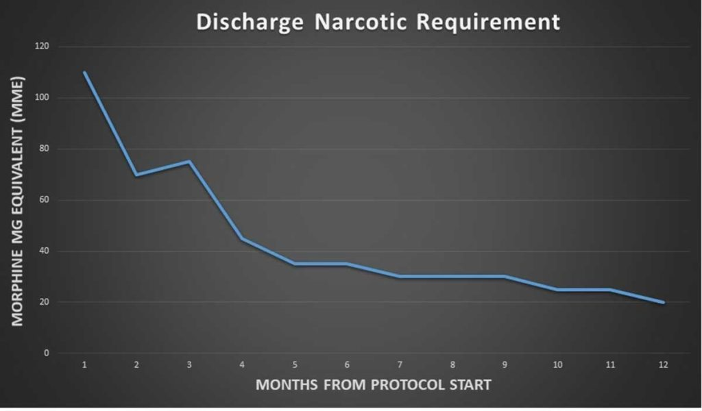 "The graph is titled ""Discharge Narcotic Requirement."" The left axis is labeled ""Morphine MG Equivalent (MME) and the bottom axis is labeled ""Months From Protocol Start."" The line graph is showing downward trend in discharge narcotic requirement."